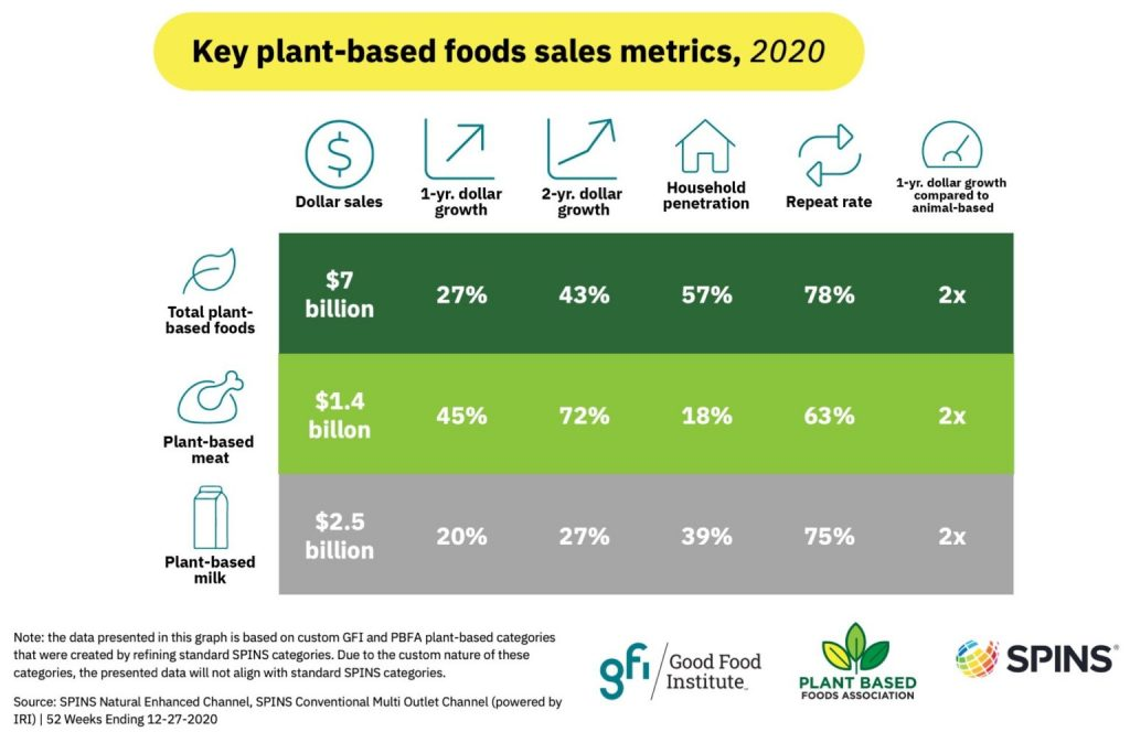 plant based food sales graphic 2021